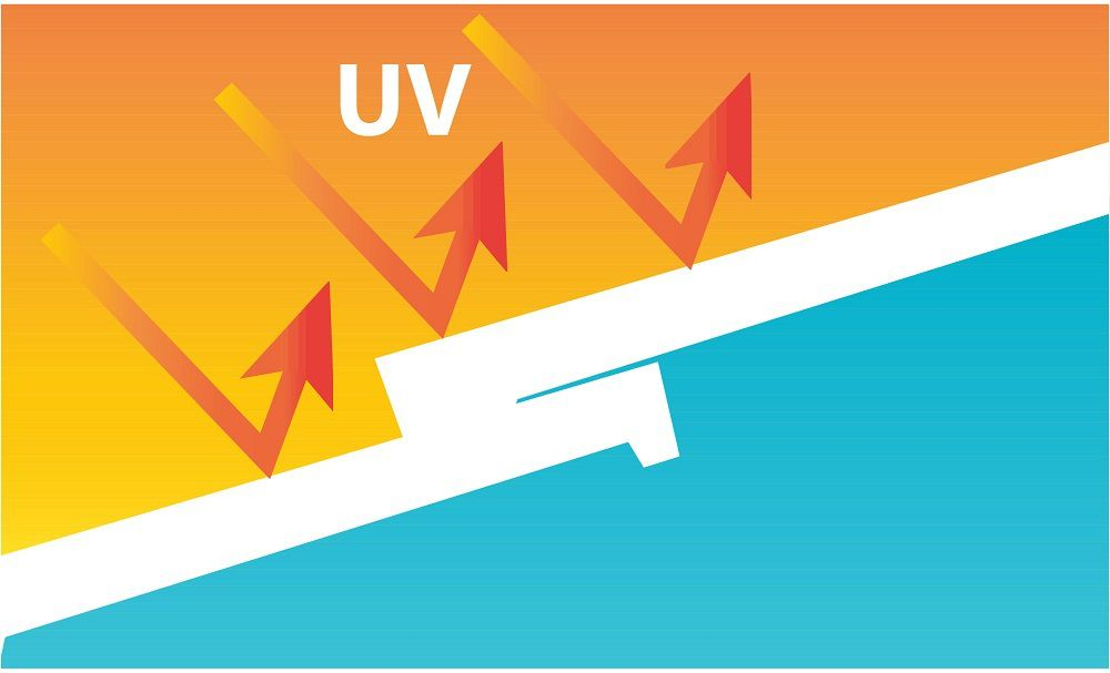 Tác hại cụ thể với con người như: Làm sạm ra, cháy da, nóng rát, gây tàn nhang, nám, lão hóa…vv…vv. Đối với vật liệu nội thất tia UV làm biến đổi tính năng vật liệu, bay màu, cong vênh nứt nẻ cho nội thất nhà