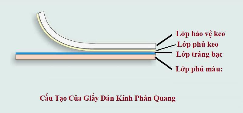 Giấy dán kính phản quang có cấu tạo gồm 4 lớp