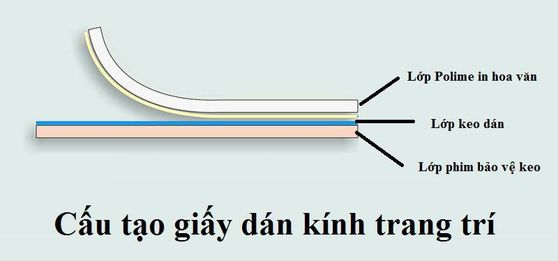 Giấy dán kính trang trí có cấu tạo gồm 3 lớp chính