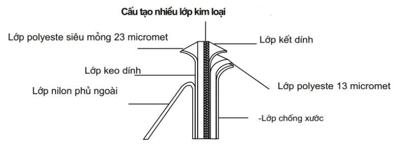 Công nghệ chế tạo và Thông số kỹ thuật của film cách nhiệt Đài Loan