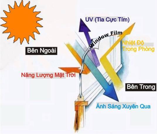Khi sử dụng giấy dán kính phản quang cách nhiệt hoạt động hiệu quả ngăn chặn 87 - 96% các tia sáng nằm trong phổ ánh sáng có bước sóng dưới 400m