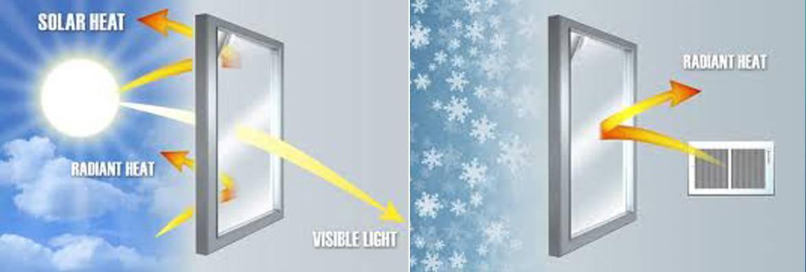 Phim cách nhiệt dùng cho nhà kính là loại phim dùng để cách nhiệt chống nắng, được sản phẩm công nghệ cao, dạng màng mỏng, trong suốt được tráng phủ nhiểu lớp kim loại tạo nên tính năng chống nắng, cách nhiệt độc đáo