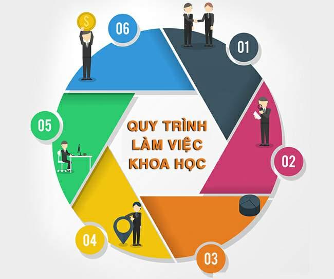 Quy trình làm việc chuyên nghiệp giúp tăng hiệu quả và tiết kiệm thời gian hơn cho bạn